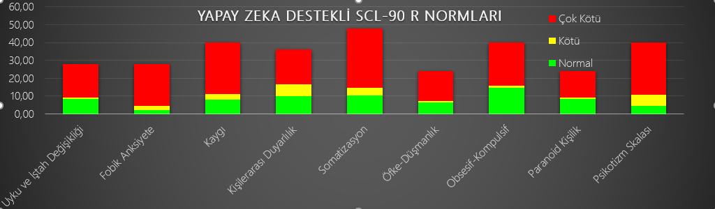 Yapay Zeka SCL-90 R