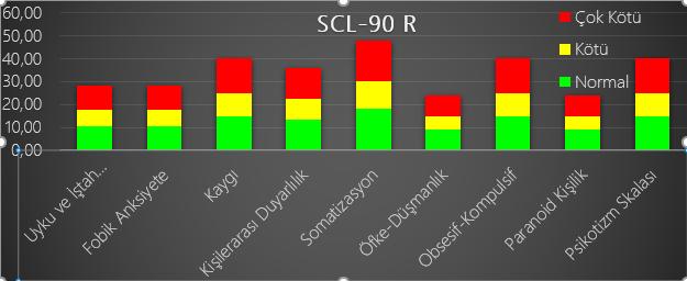 Klasik SCL 90-R Normları
